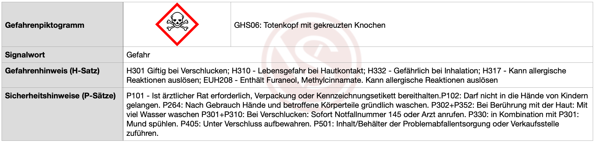 Gefahr_H301_H310_H332_H317_EUH_Furaneol_Methylcinnamate
