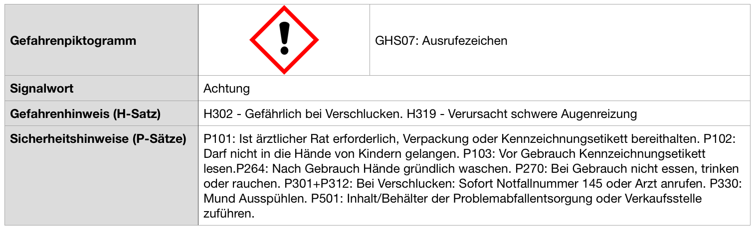 GHF_Achtung_H302_H319