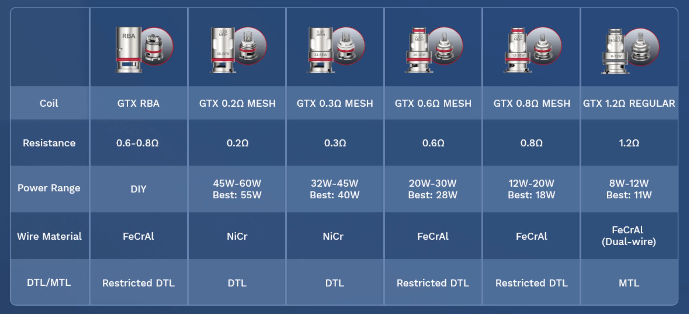 Vaporesso GTX Coils - Spezifikation und Anwendung